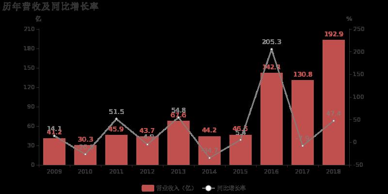 中华企业:2018年归母净利润同比大增174.2%