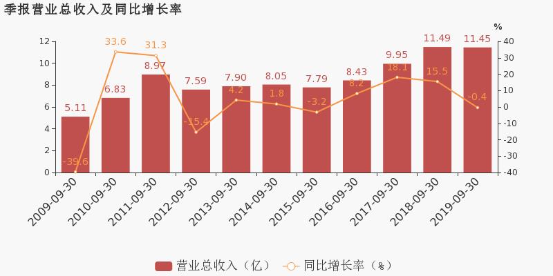 商界财经网:【600367股吧】精选:红星发展股票收盘价 600367股吧新闻2019年11月12日