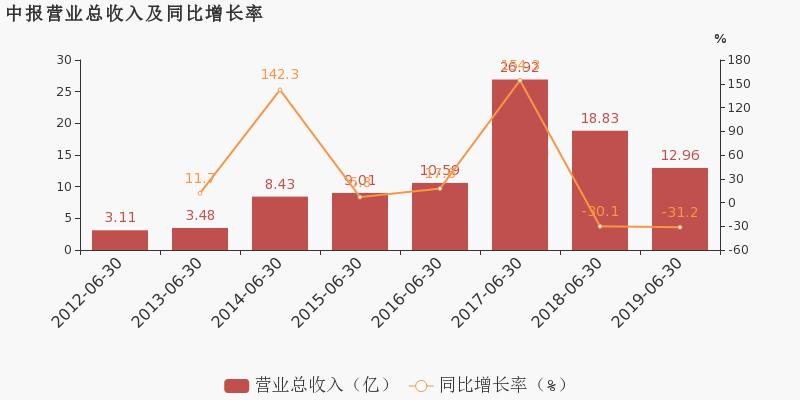 timeless design d4d8c 68fb9 蒙草生态:2019上半年归母净利润同比下降56.2%,降幅超营收_ ...