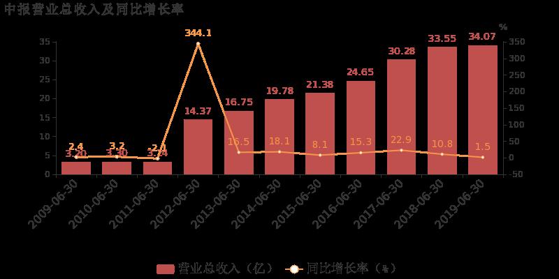 宏发股份最新消息 600885股票利好利空新闻2019年9月