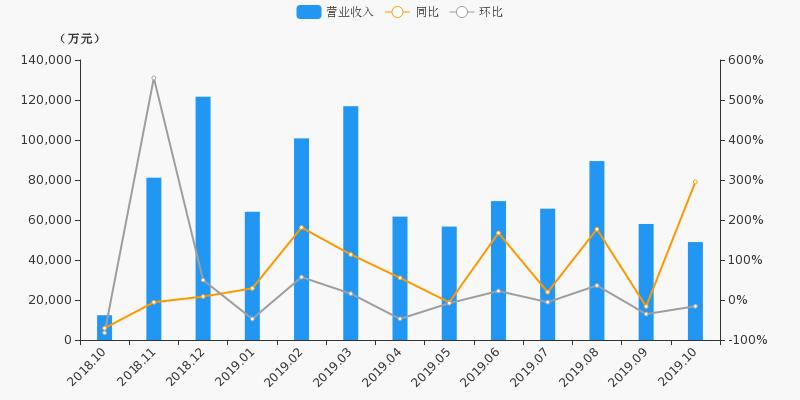 商界财经:【601788股吧】精选:光大证券股票收盘价 601788股吧新闻2019年11月12日