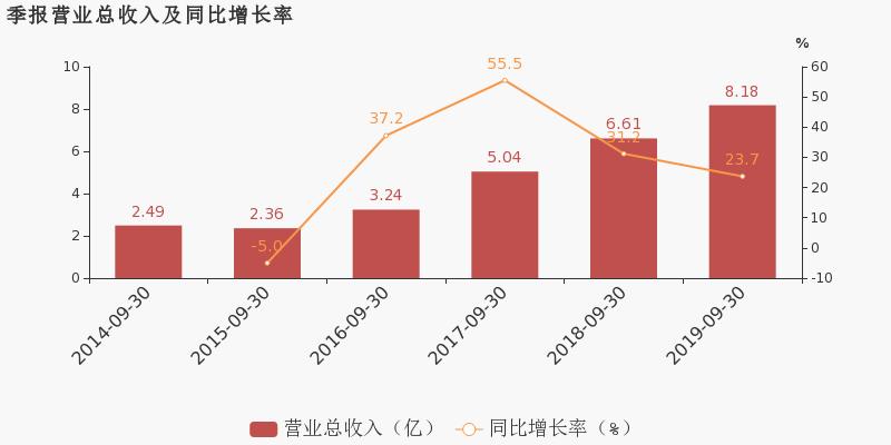 中虹股票财经网:【603300股吧】精选:华铁科技股票收盘价 603300股吧新闻2019年11月12日