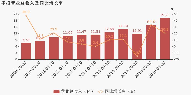 掌球财经:【600993股吧】精选:马应龙股票收盘价 600993股吧新闻2019年11月12日