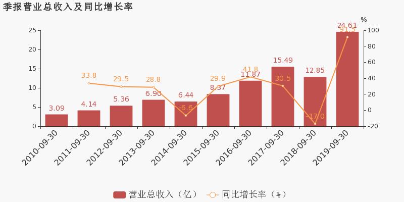 中亿财经网期货:【300251股吧】精选:光线传媒股票收盘价 300251股吧新闻2019年11月12日