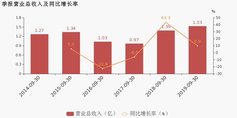 中亿财经网期货:【300492股吧】精选:山鼎设计股票收盘价 300492股吧新闻2019年11月12日