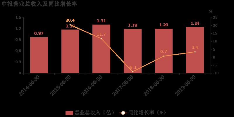 友财网:【300446股吧】精选:乐凯新材股票收盘价 300446股吧新闻2019年11月12日