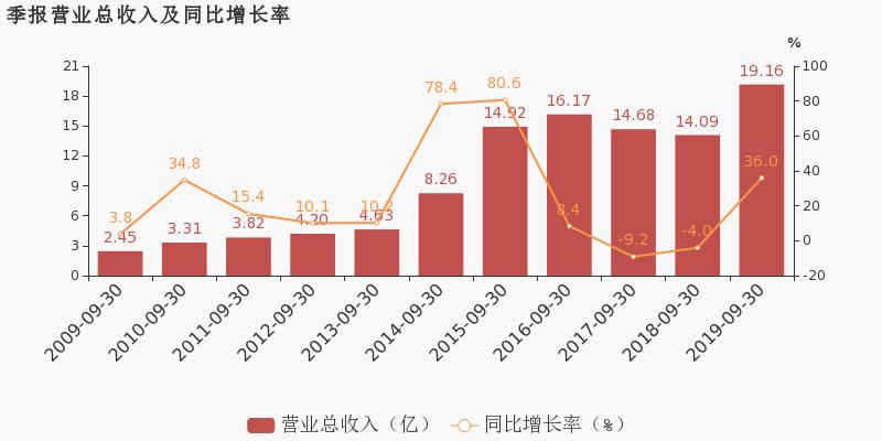 金色配资门户网:【002252股吧】精选:上海莱士股票收盘价 002252股吧新闻2019年11月12日