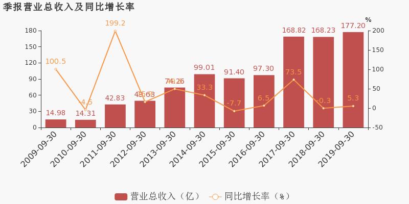 期货鑫东财配资十倍:【600073股吧】精选:上海梅林股票收盘价 600073股吧新闻2019年11月12日
