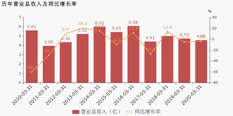 【600776股吧】精选:东方通信股票收盘价 600776股吧新闻2020年6月15日