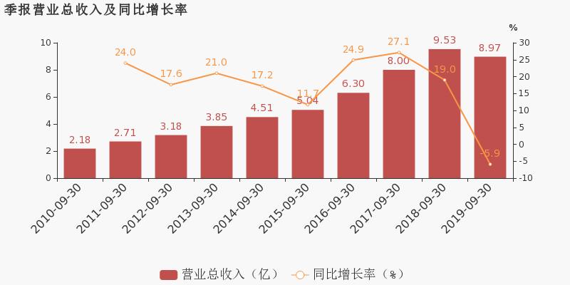 金融超市网:【300258股吧】精选:精锻科技股票收盘价 300258股吧新闻2019年11月12日