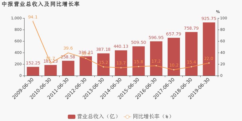 上海医药最新消息 601607股票利好利空新闻2019年9月