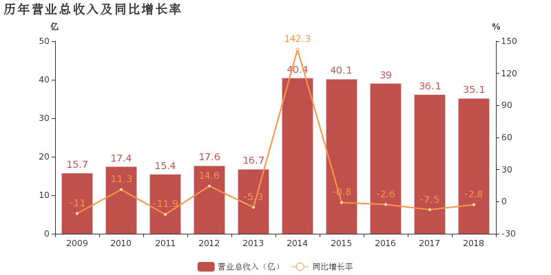 南京公用:2018年营收下降2.8%,归母净利润下降3.6%