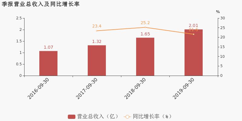 中亿财经网期货:【300653股吧】精选:正海生物股票收盘价 300653股吧新闻2019年11月12日
