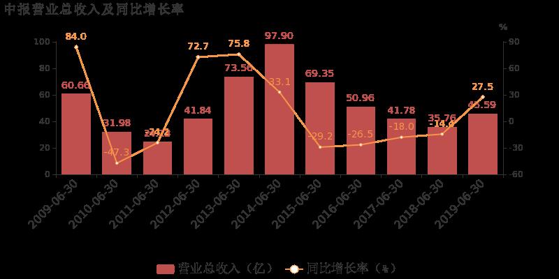 海油工程最新消息 600583股票利好利空新闻2019年9月