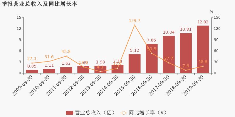 配资365:【300007股吧】精选:汉威科技股票收盘价 300007股吧新闻2019年11月12日