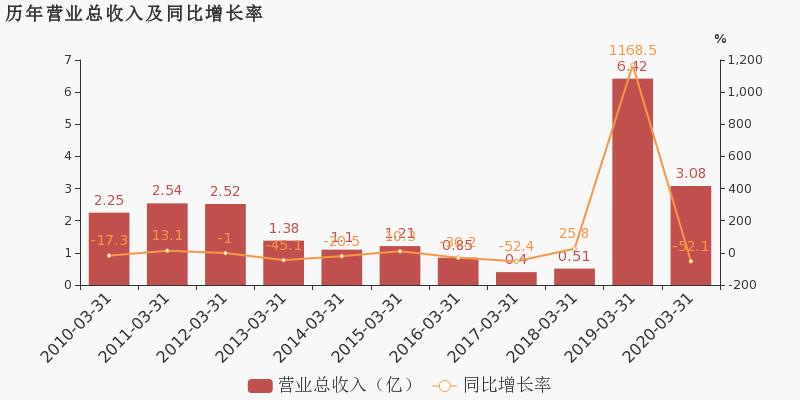 【600764股吧】精选:中国海防股票收盘价 600764股吧新闻2020年6月15日
