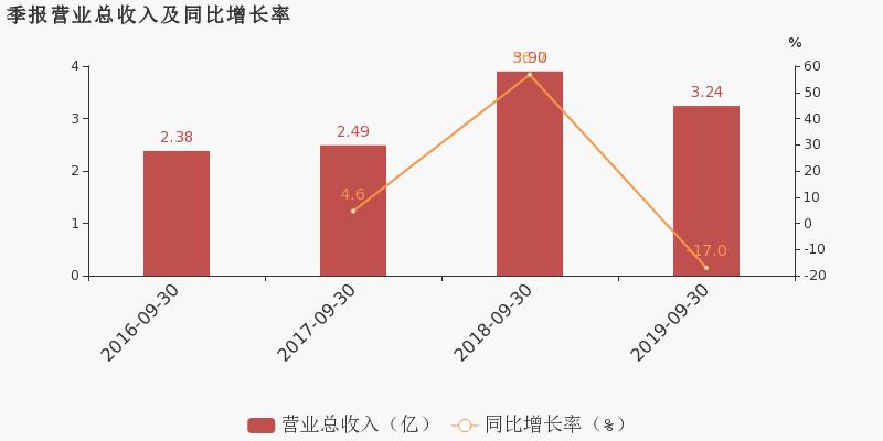 走势图鑫东财配资:【603991股吧】精选:至正股份股票收盘价 603991股吧新闻2019年11月12日