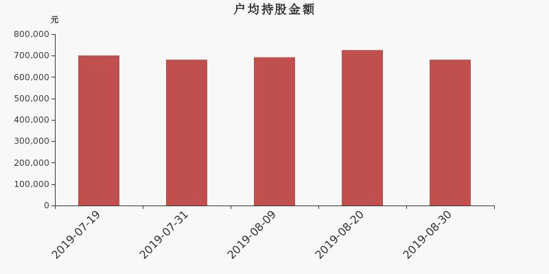 三盛教育股东户数增加1.67%,户均持股68.12万元