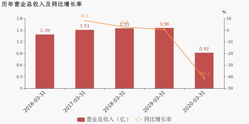 【002820股吧】精选:桂发祥股票收盘价 002820股吧新闻2020年6月15日