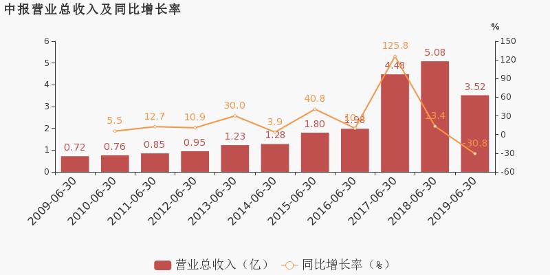 【300247股吧】精选:乐金健康股票收盘价 300247股吧新闻2019年10月17日
