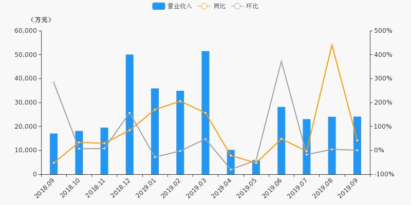 【月报速递】东北证券:9月净利润9913.8万元,同比上涨350.6%