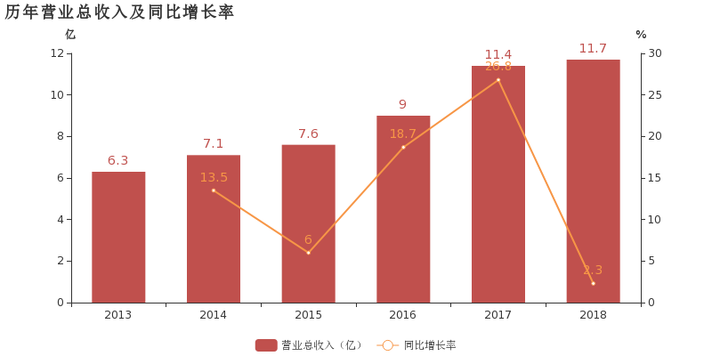 京泉华:2018年归母净利润同比增长36.9%