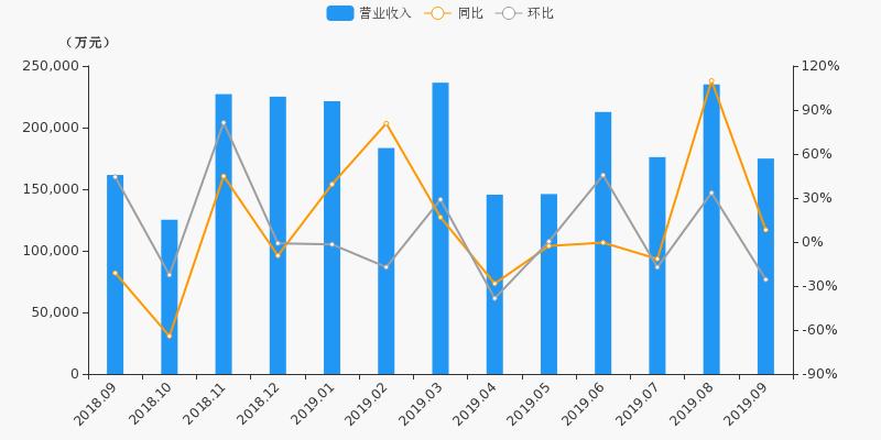 配资平台173bx:600030股票收盘价 中信证券资金流向2019年10月14日