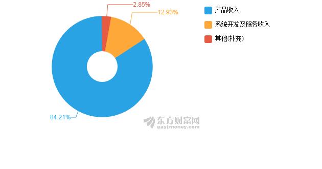 金融报-聚龙股份股票行情:【图解中报】聚龙股份2020年上半