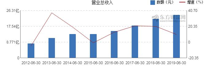 中炬高新最新消息 600872股票利好利空新闻2019年9月