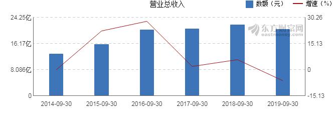 福兴财经:【002786股吧】精选:银宝山新股票收盘价 002786股吧新闻2019年11月12日