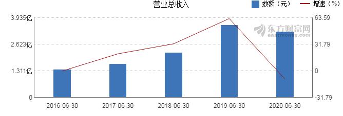 【图解中报】金石资源2020年上半年净利润9030万元_同比下降18.44%