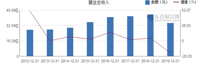 【图解年报】通鼎互联2019年净利润-21.2亿元 同比下降476.08%