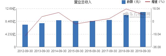 安和股票学习网:【600168股吧】精选:武汉控股股票收盘价 600168股吧新闻2019年11月12日