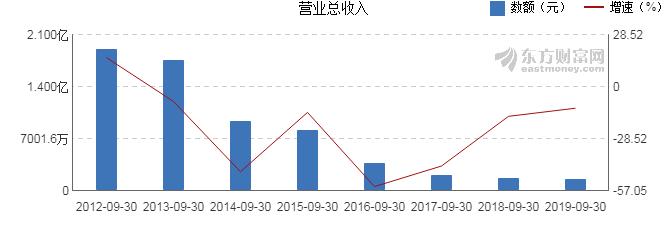 【图解季报】同达创业(600647)2019年前三季度净利润2026万元 同比增长161.33%