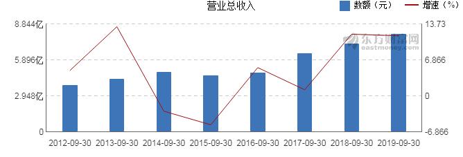友财网:【600026股吧】精选:中远海能股票收盘价 600026股吧新闻2019年11月12日