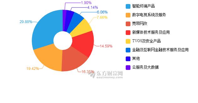 【图解年报】数码科技2017年净利润3650万元 同比下降84.1%