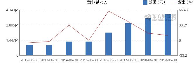 欣龙控股最新消息 000955股票利好利空新闻2019年9月