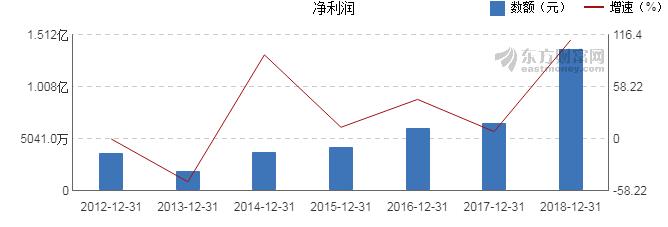 扬帆新材(300637.SZ)2018年度净利润升110.83%至1.37亿元 一季度净利润预增12%