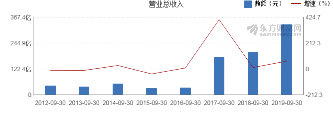 配资365:【603993股吧】精选:洛阳钼业股票收盘价 603993股吧新闻2019年11月12日