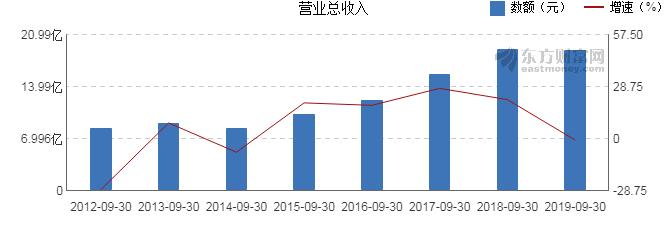 【600330股吧】精选:天通股份股票收盘价 600330股吧新闻2019年10月17日