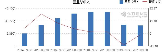 京威股份发布三季报 2020年前三季度净利润2.14亿元