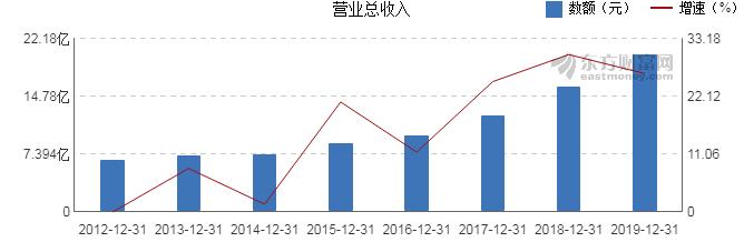 603359股票收盘价 东珠生态股票收盘价2020年4月21日