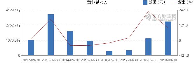 中亿财经网期货:【600817股吧】精选:ST宏盛股票收盘价 600817股吧新闻2019年11月12日
