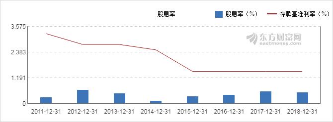 中国卫星(600118.SH)2018年净利润升1.96%至4.18亿元 报拟10派1.1