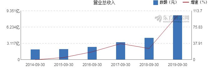 第一指标公式网:300487股票收盘价 蓝晓科技资金流向2019年10月14日