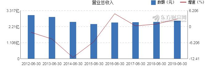 西安饮食最新消息 000721股票利好利空新闻2019年9月