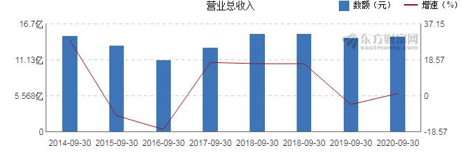 【图解季报】银江股份2020年前三季度净利润1.31亿元 同比下降3.23%