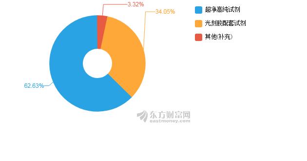 江化微2018年净利下降26% 拟10转3派1.5元