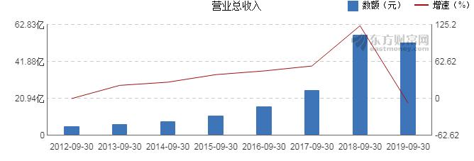 金融超市网:【002717股吧】精选:岭南股份股票收盘价 002717股吧新闻2019年11月12日
