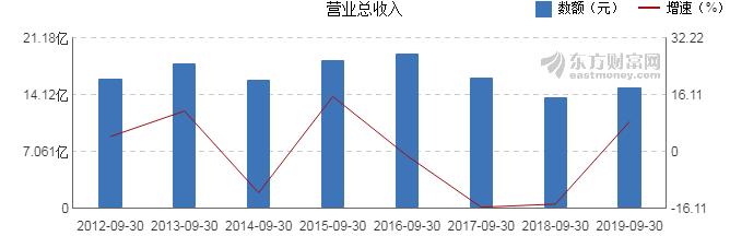 北京银行:前三季度净利润166亿元,同比下降8.37%